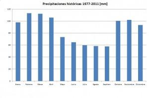 Precipitaciones históricas en la zona. 1977-2011
