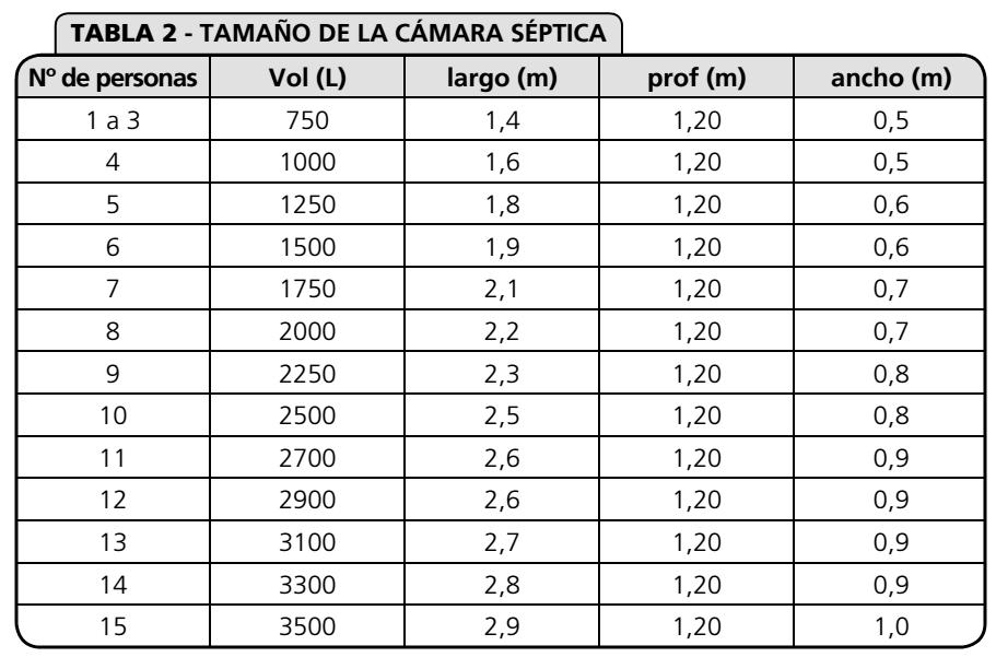 Tamaño de la camara séptica. Fuente: Mariñelarena